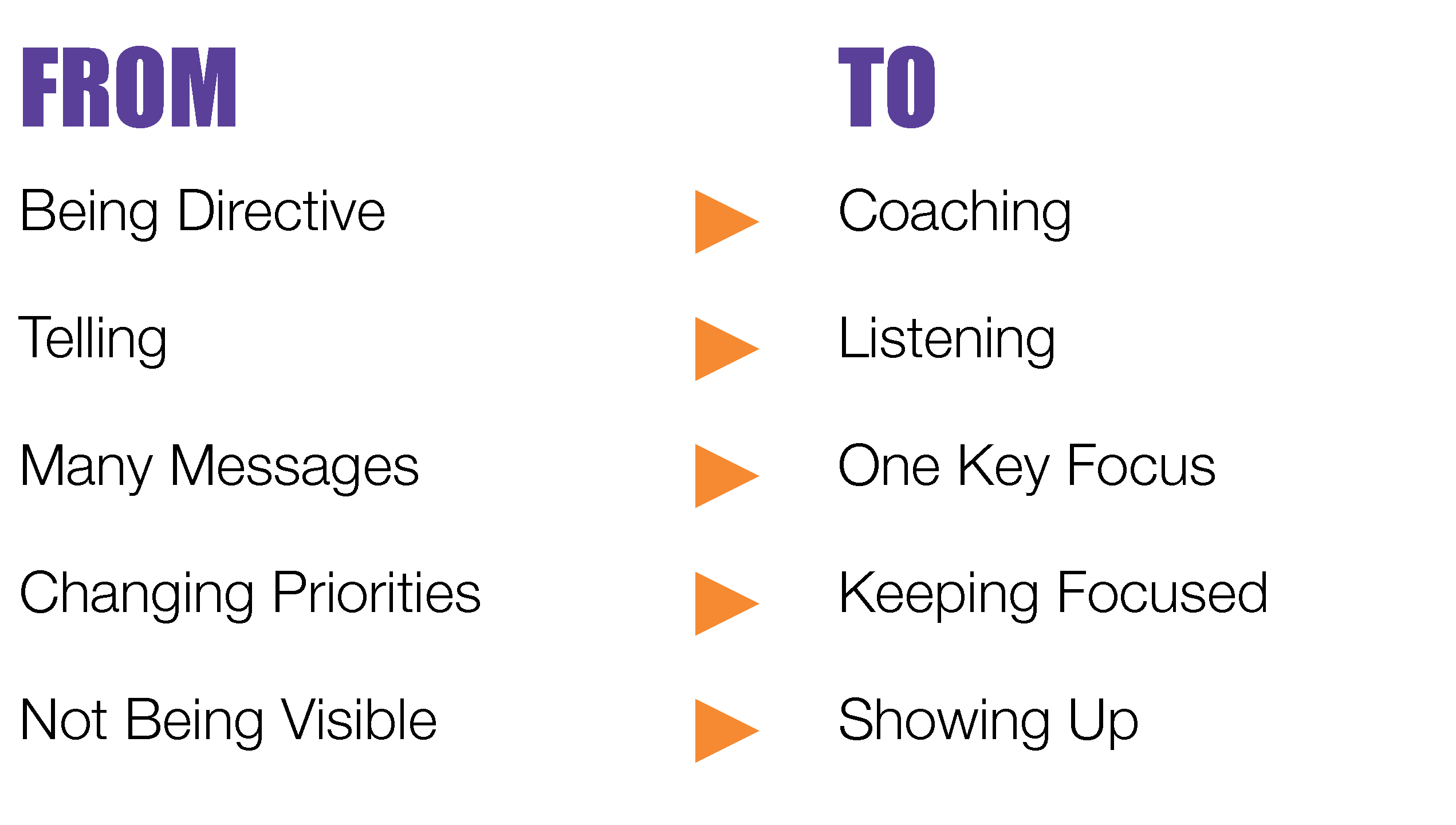 Triggers From To   Leadership Development Sydney