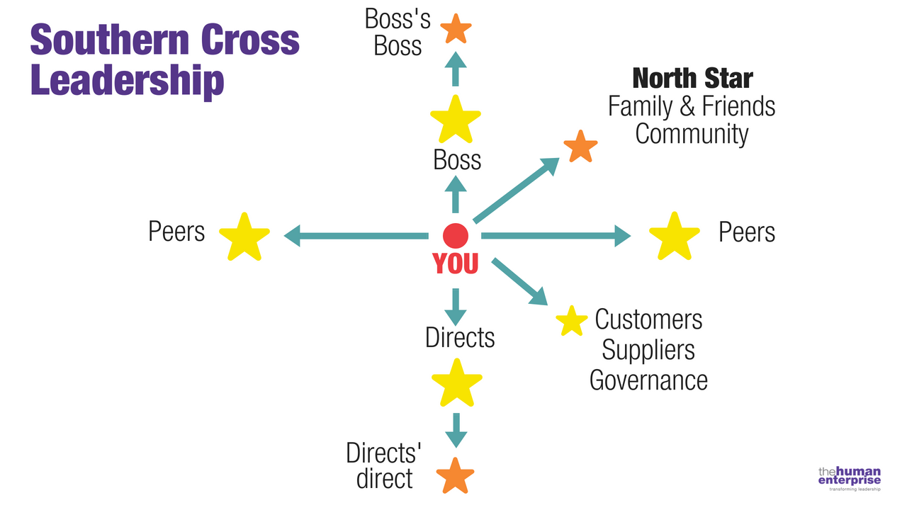 Southern Cross Leadership | Executive Coaching Sydney